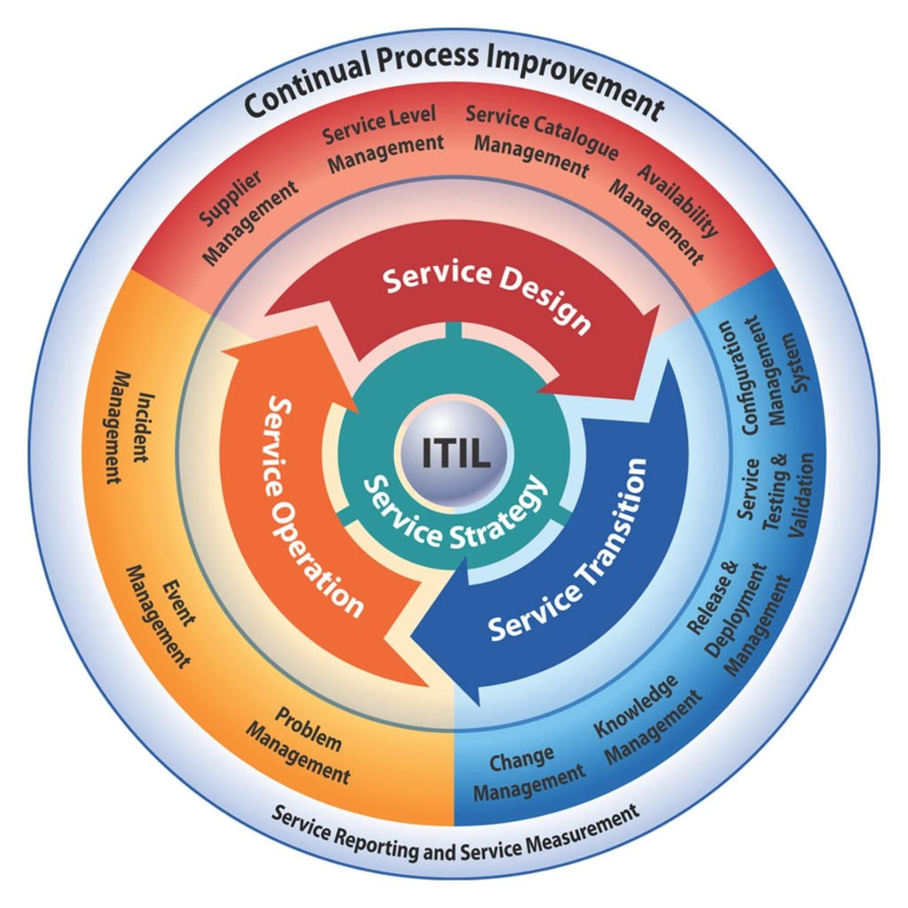 Brian Bourne Consulting Education and Certification Services ITIL Lifecycle