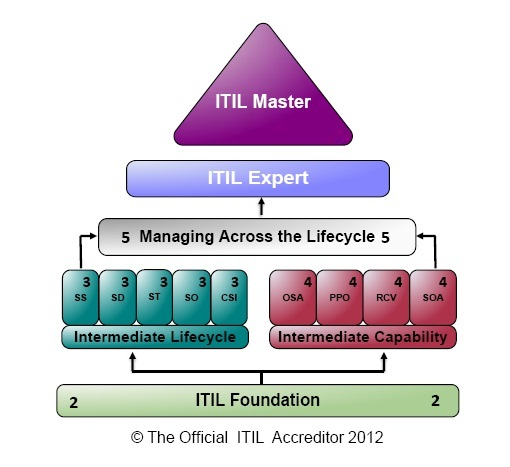 Brian Bourne Consulting Education and Certification Services itil-qualification-diagram