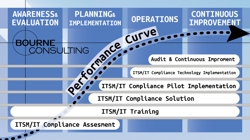 Brian-Bourne-Consulting-Performance-Curve